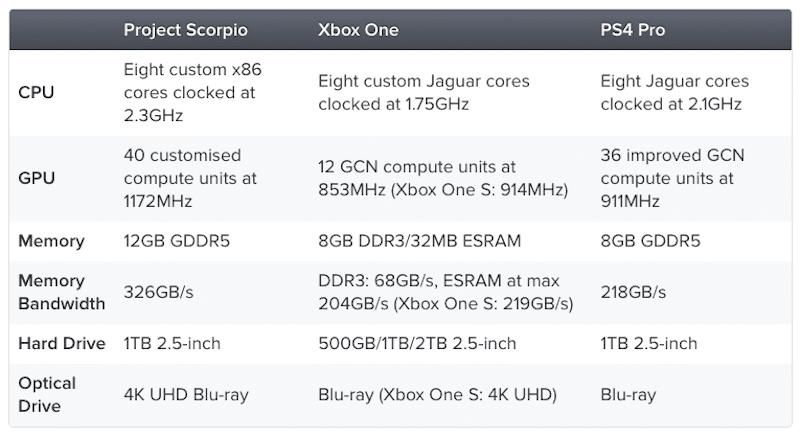 Especificações da Project Scorpio